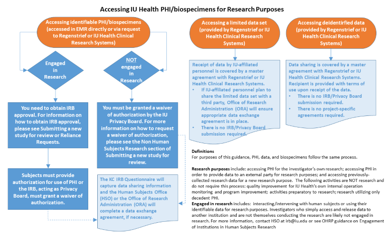 An infographic about accessing IU Health PHI/Biospecimens for research purposes