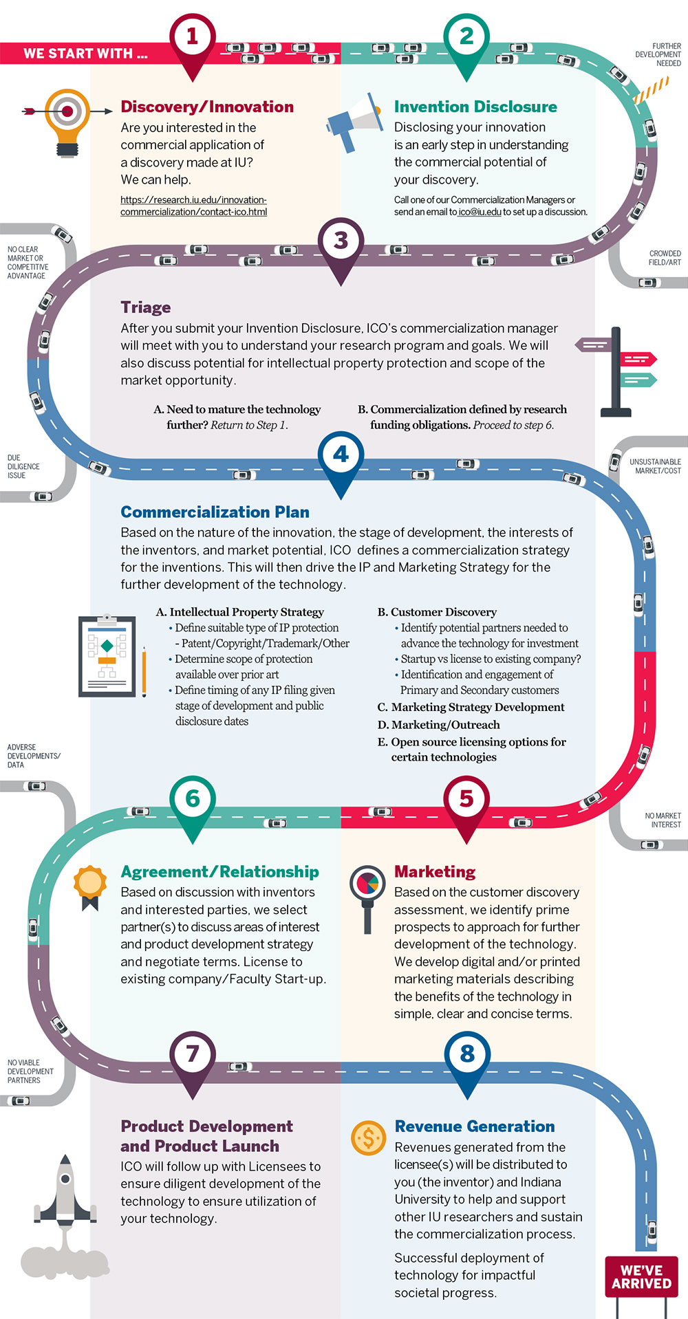 An infographic roadmap about navigating the various steps related to the commercialization process at IU